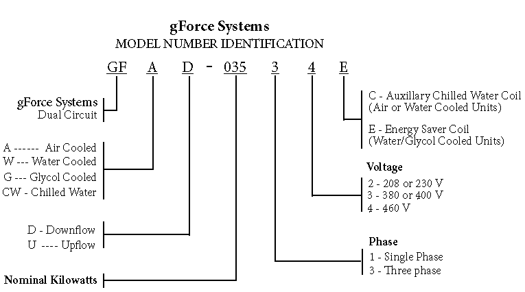 gforce-systems-nomenclature