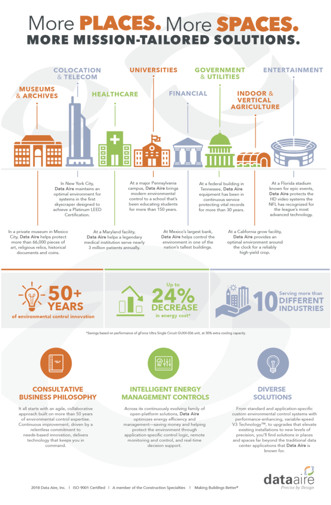 Thermal Management Solutions From Data Aire [Inforgraphic]